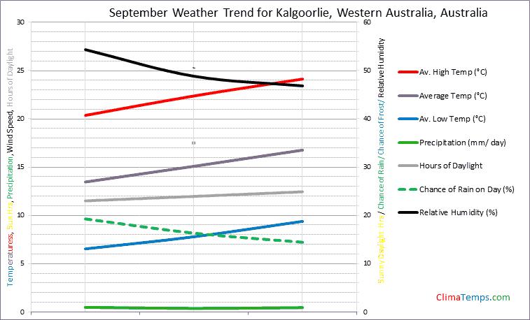 Graph of weather in Kalgoorlie, Western Australia in September