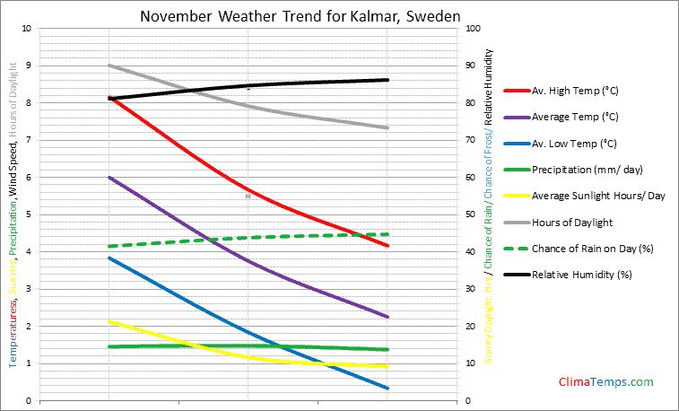 Graph of weather in Kalmar in November