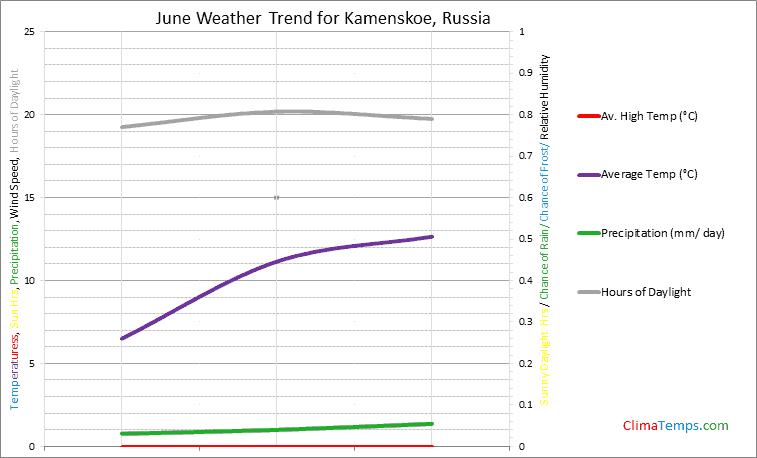 Graph of weather in Kamenskoe in June