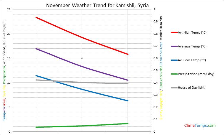 Graph of weather in Kamishli in November