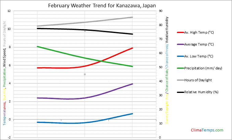 Graph of weather in Kanazawa in February