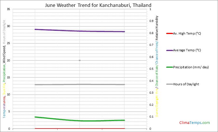 Graph of weather in Kanchanaburi in June