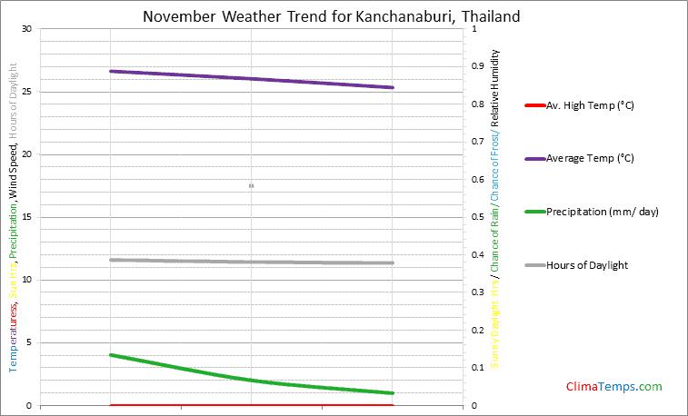 Graph of weather in Kanchanaburi in November