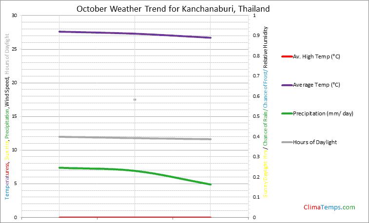 Graph of weather in Kanchanaburi in October