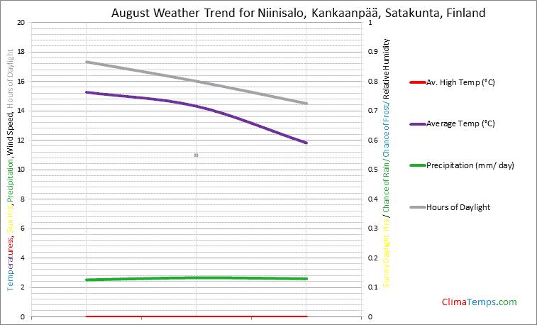 Graph of weather in Niinisalo, Kankaanpää, Satakunta in August
