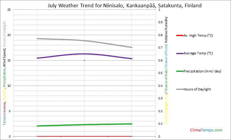 Graph of weather in Niinisalo, Kankaanpää, Satakunta in July