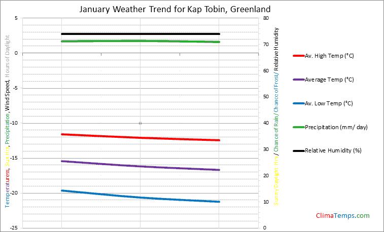 Graph of weather in Kap Tobin in January