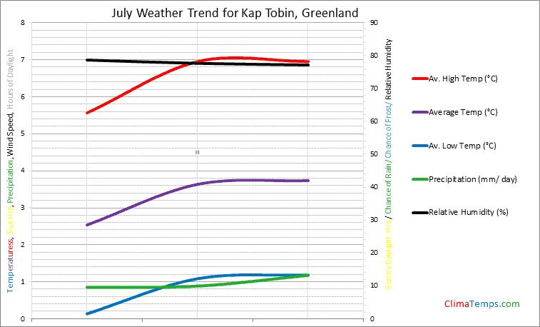 Graph of weather in Kap Tobin in July