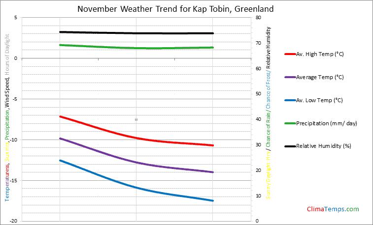 Graph of weather in Kap Tobin in November