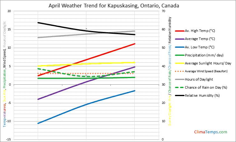 Graph of weather in Kapuskasing, Ontario in April