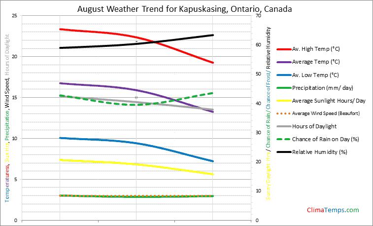 Graph of weather in Kapuskasing, Ontario in August