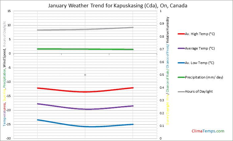 Graph of weather in Kapuskasing (Cda), On in January