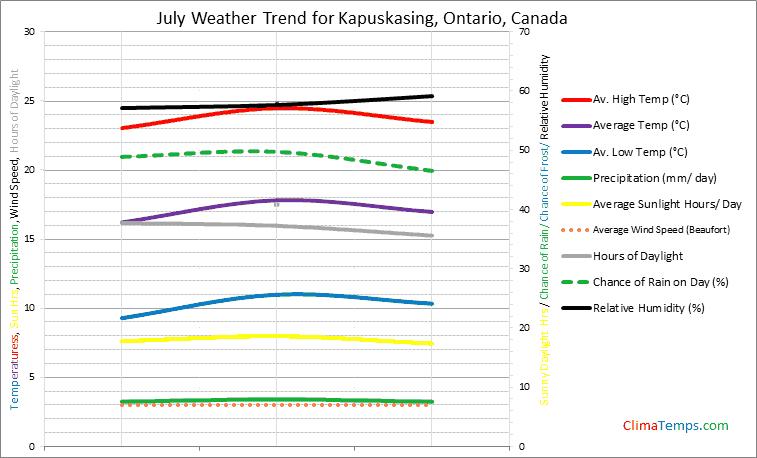 Graph of weather in Kapuskasing, Ontario in July
