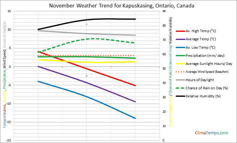 Graph of weather in Kapuskasing, Ontario in November