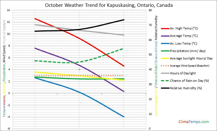 Graph of weather in Kapuskasing, Ontario in October