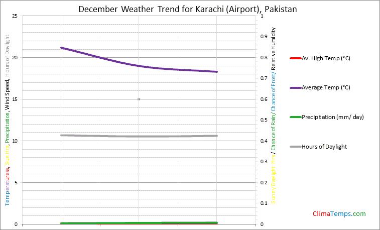 Graph of weather in Karachi (Airport) in December