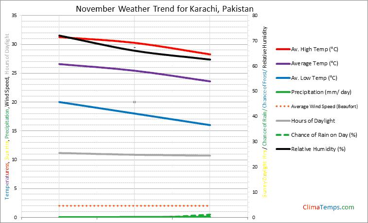 Graph of weather in Karachi in November