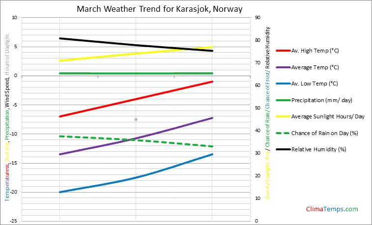 Graph of weather in Karasjok in March