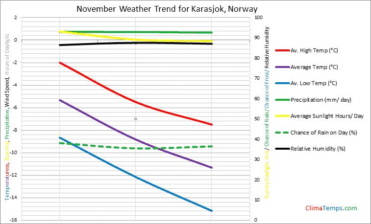 Graph of weather in Karasjok in November