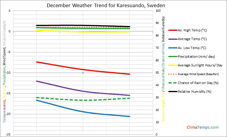 Graph of weather in Karesuando in December