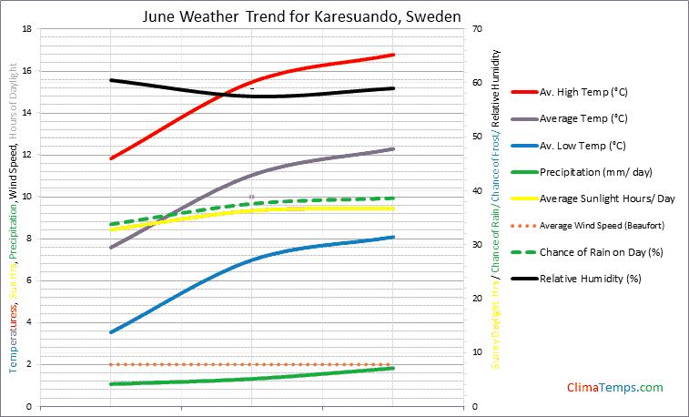 Graph of weather in Karesuando in June