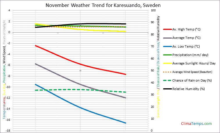 Graph of weather in Karesuando in November