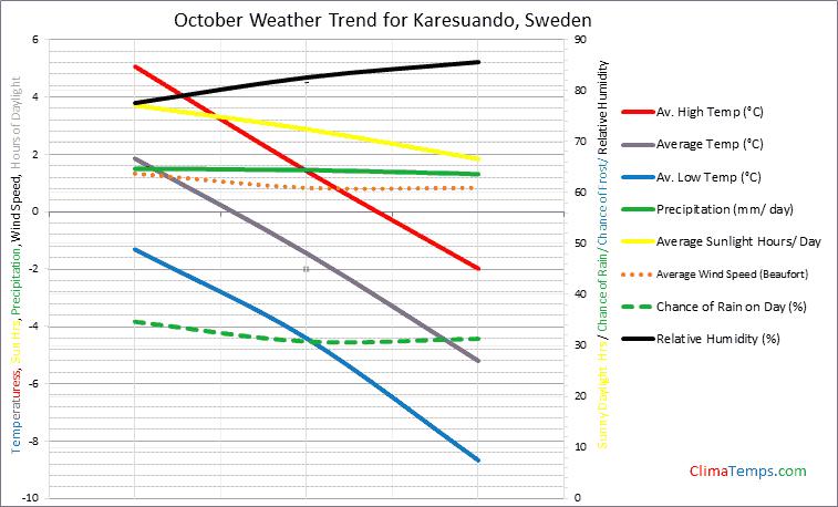 Graph of weather in Karesuando in October