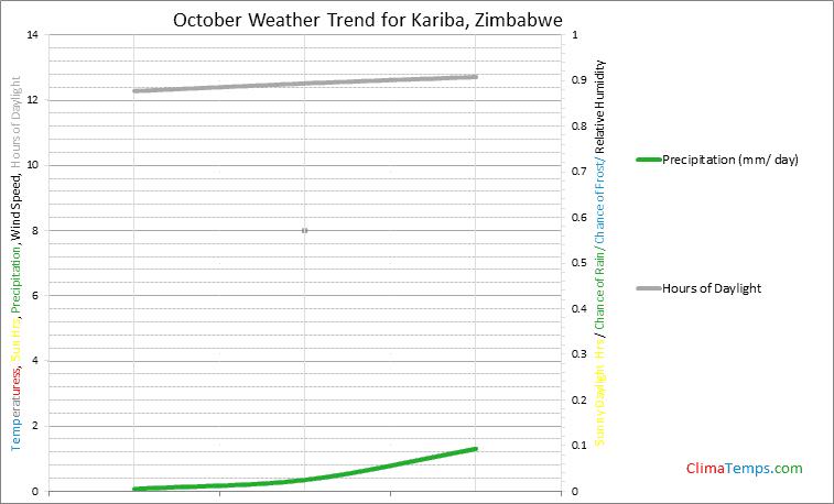 Graph of weather in Kariba in October