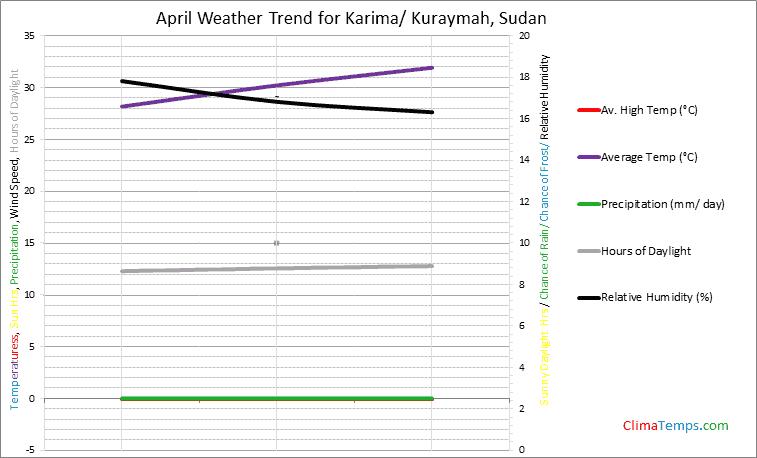 Graph of weather in Karima/ Kuraymah in April