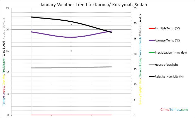 Graph of weather in Karima/ Kuraymah in January