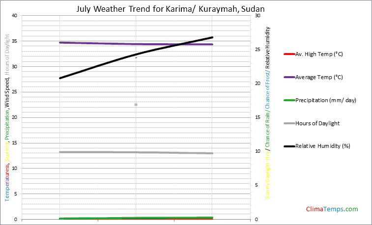 Graph of weather in Karima/ Kuraymah in July