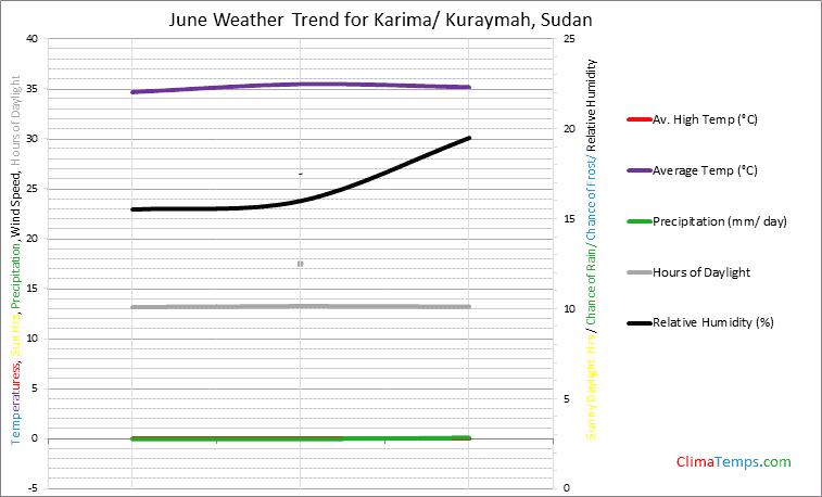 Graph of weather in Karima/ Kuraymah in June