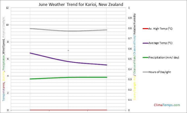Graph of weather in Karioi in June