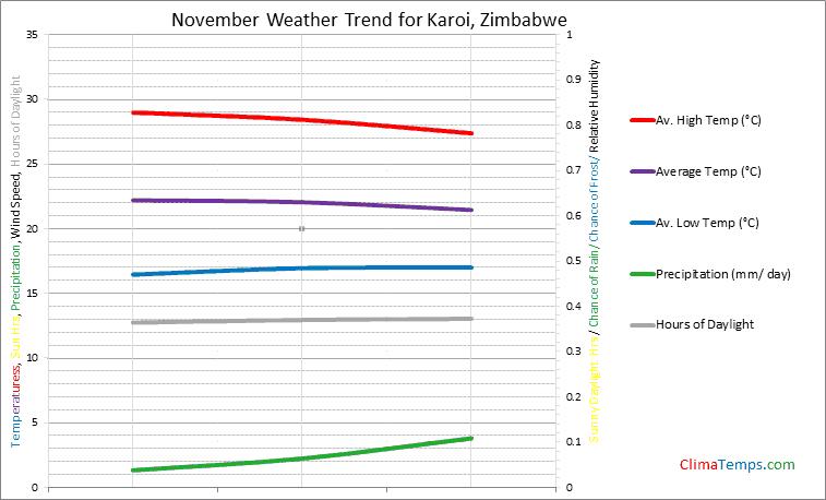 Graph of weather in Karoi in November
