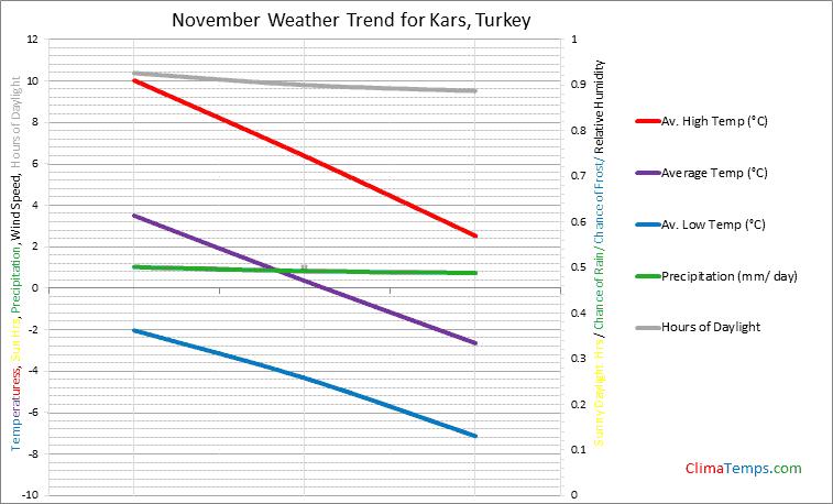 Graph of weather in Kars in November