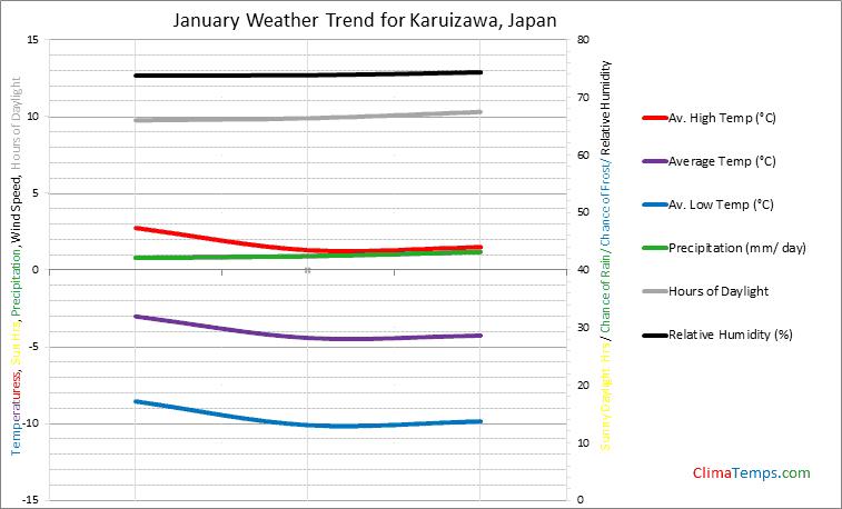 Graph of weather in Karuizawa in January