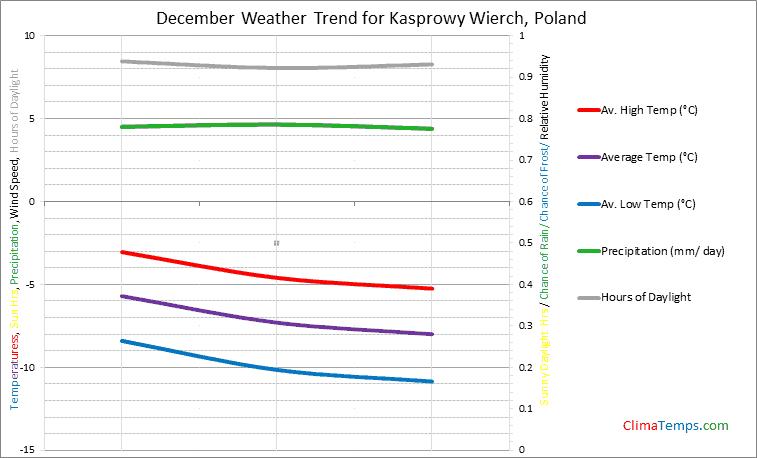 Graph of weather in Kasprowy Wierch in December