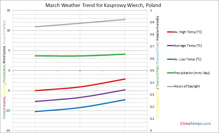 Graph of weather in Kasprowy Wierch in March