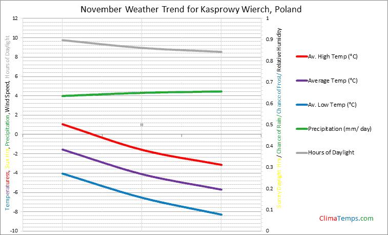 Graph of weather in Kasprowy Wierch in November