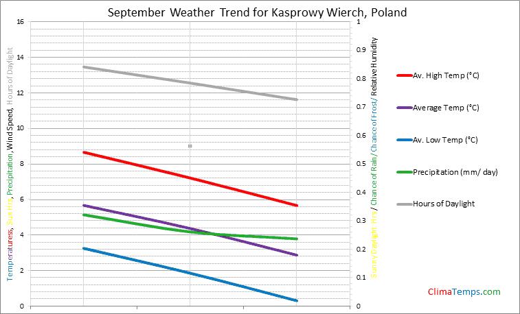 Graph of weather in Kasprowy Wierch in September
