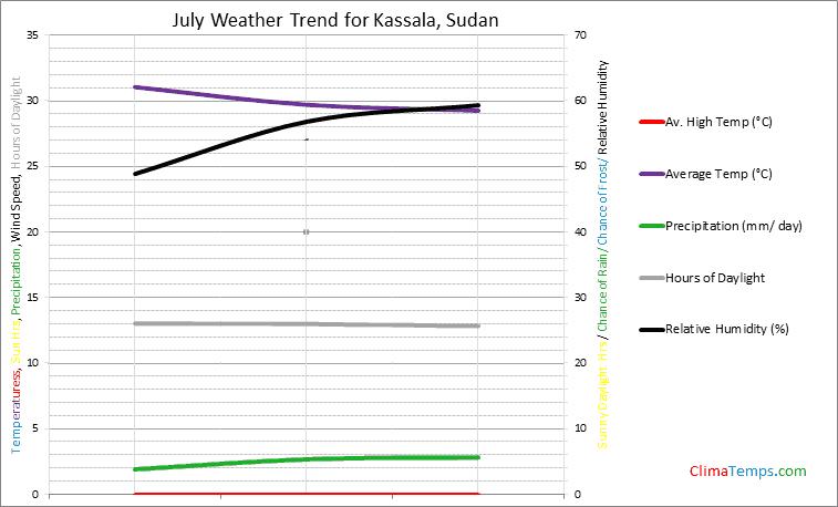 Graph of weather in Kassala in July