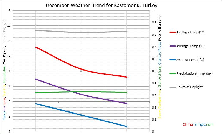 Graph of weather in Kastamonu in December