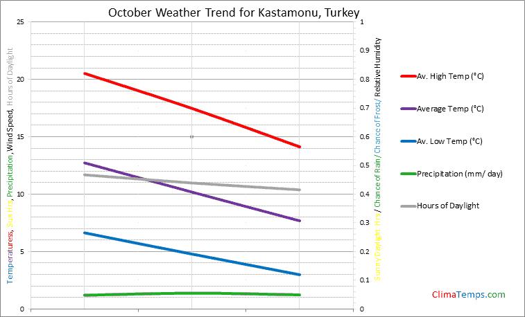 Graph of weather in Kastamonu in October