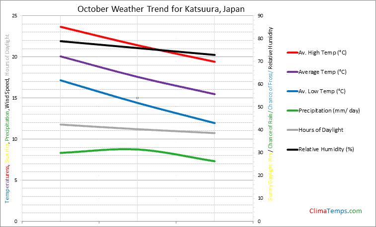 Graph of weather in Katsuura in October