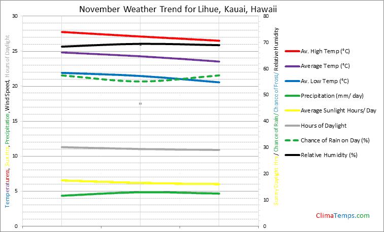 Graph of weather in Lihue, Kauai in November