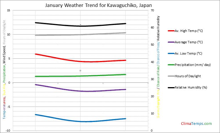 Graph of weather in Kawaguchiko in January