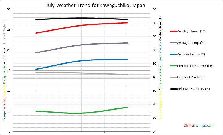 Graph of weather in Kawaguchiko in July