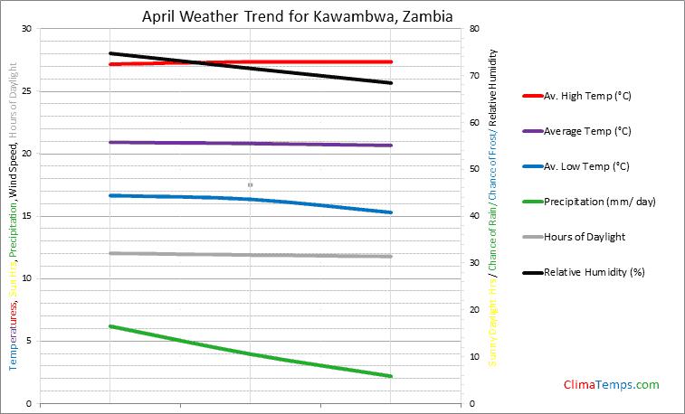 Graph of weather in Kawambwa in April
