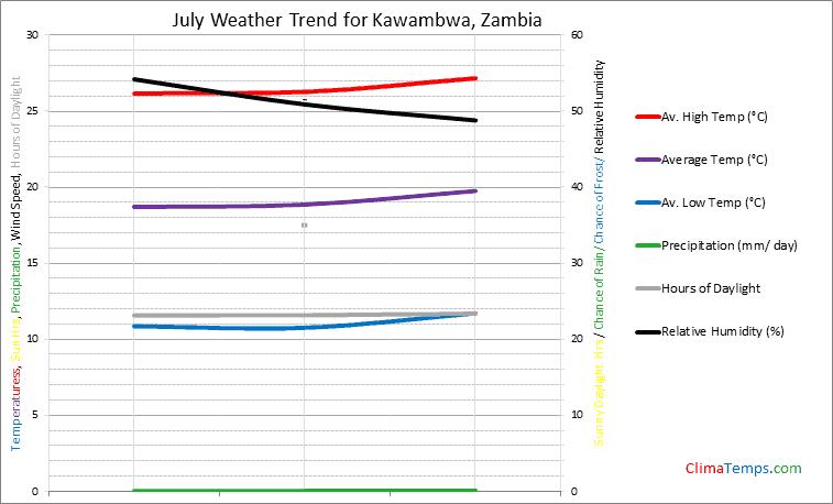 Graph of weather in Kawambwa in July