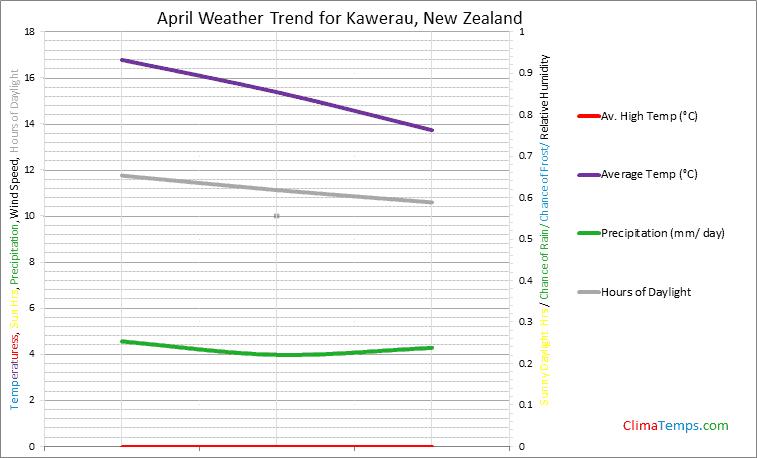 Graph of weather in Kawerau in April